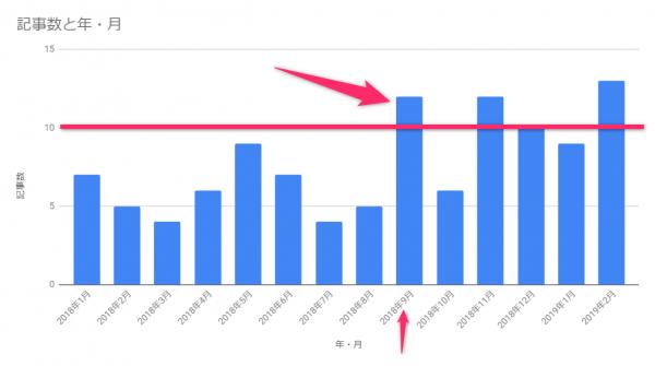 月間のブログ記事数のグラフ