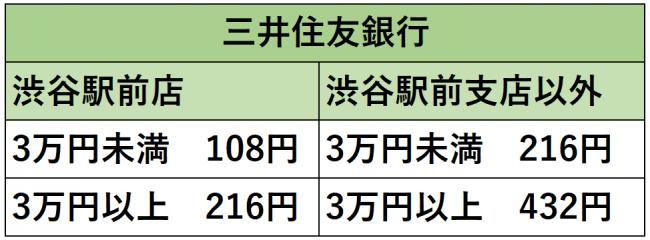 A8.netから三井住友銀行へ報酬が振り込まれる際の手数料