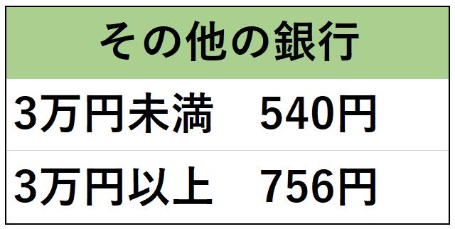 A8.netから三井住友銀行以外の銀行へ報酬が振り込まれる際の手数料