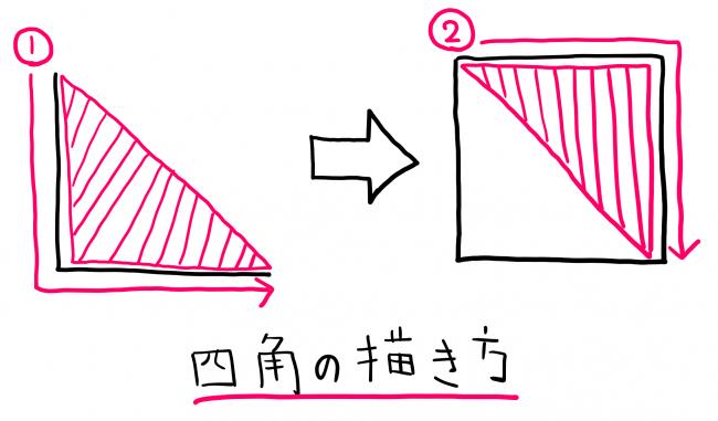 四角の描き方を説明したイラスト