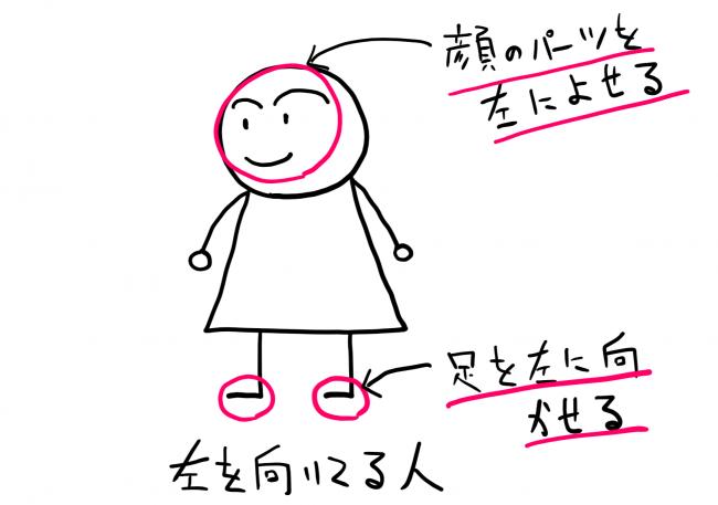 人の描きたの説明のイラスト