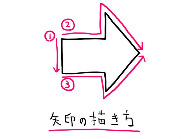 矢印を描く順序のイラスト