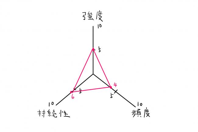 アンガーマネジメント、自己診断、怒りの強度、持続性、頻度の三角形のグラフ