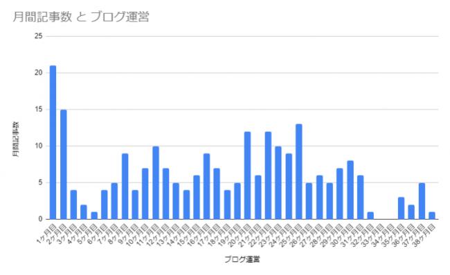 ブログ運営と記事数の推移